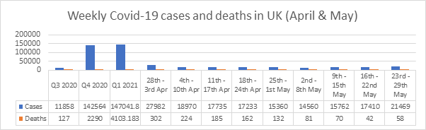 Weekly Covid-19 cases and deaths in UK (April & May