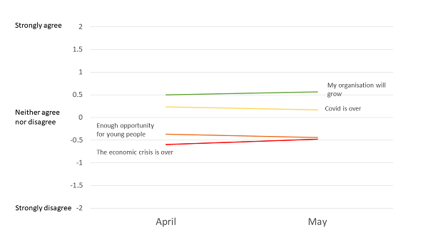Student employment confidence in April and May